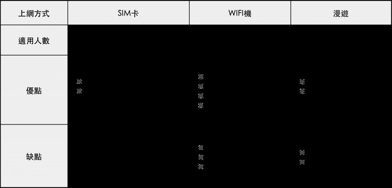 馬來西亞上網比較 馬來西亞4G吃到飽WiFi機推薦、SIM卡比較、手機漫遊應該選哪個?